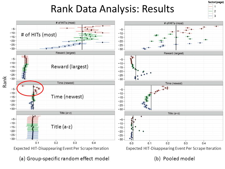 Rank Expected HIT-Disappearing Event Per Scrape Iteration # of HITs (most) Reward (largest) Time (newest) Title (a-z) (a) Group-specific random effect model(b) Pooled model Rank Data Analysis: Results