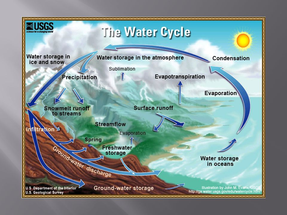  Evapotranspiration in the water cycle is the return of water to the atmosphere.