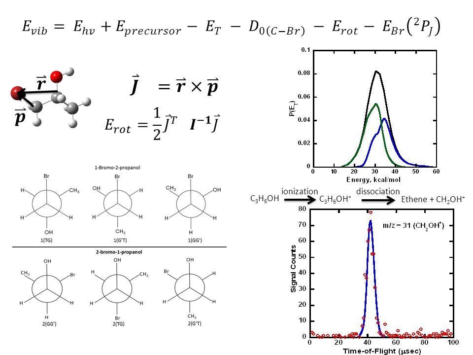 C 3 H 6 OH Ethene + CH 2 OH + ionization C 3 H 6 OH + dissociation