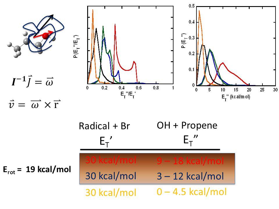 ET'ET' ET ET 30 kcal/mol Radical + Br 30 kcal/mol 9 – 18 kcal/mol OH + Propene 3 – 12 kcal/mol 0 – 4.5 kcal/mol E rot = 19 kcal/mol
