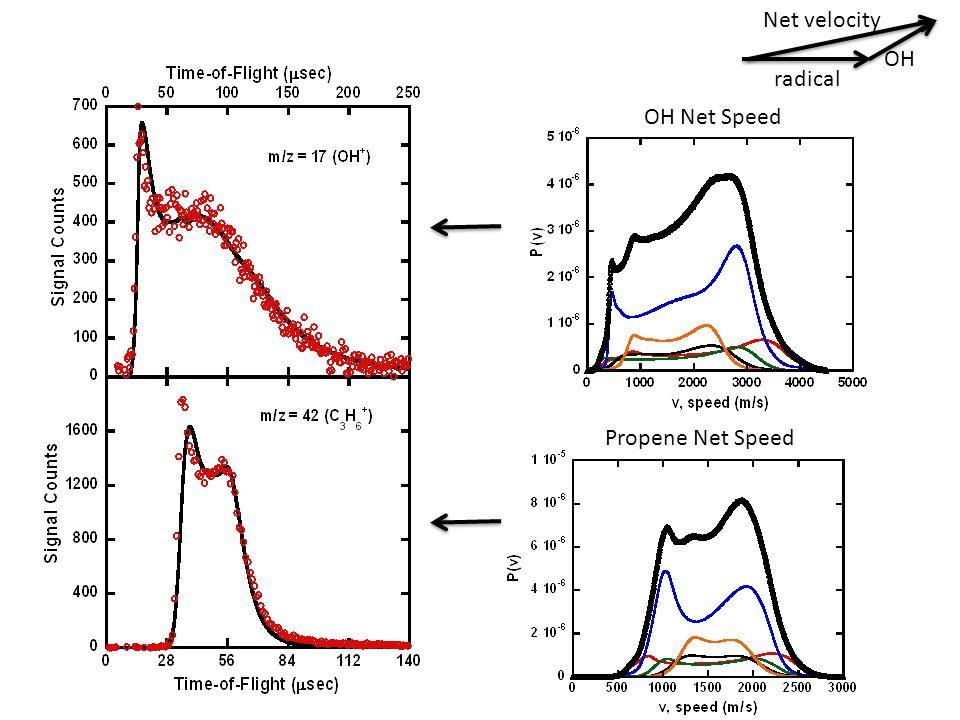 OH Net Speed Propene Net Speed radical OH Net velocity