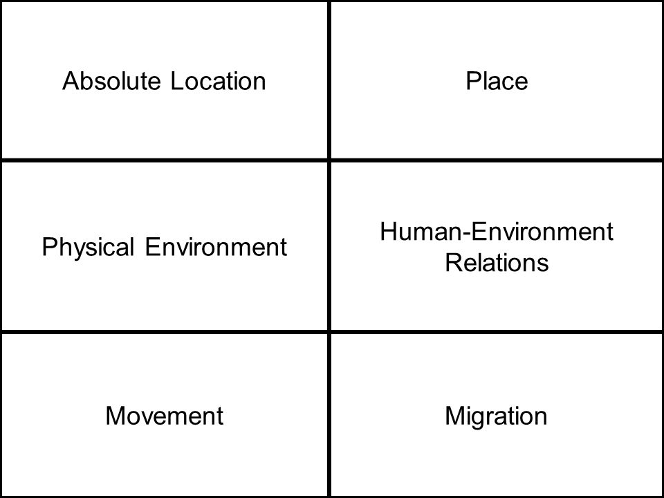 Absolute LocationPlace Physical Environment Human-Environment Relations MovementMigration