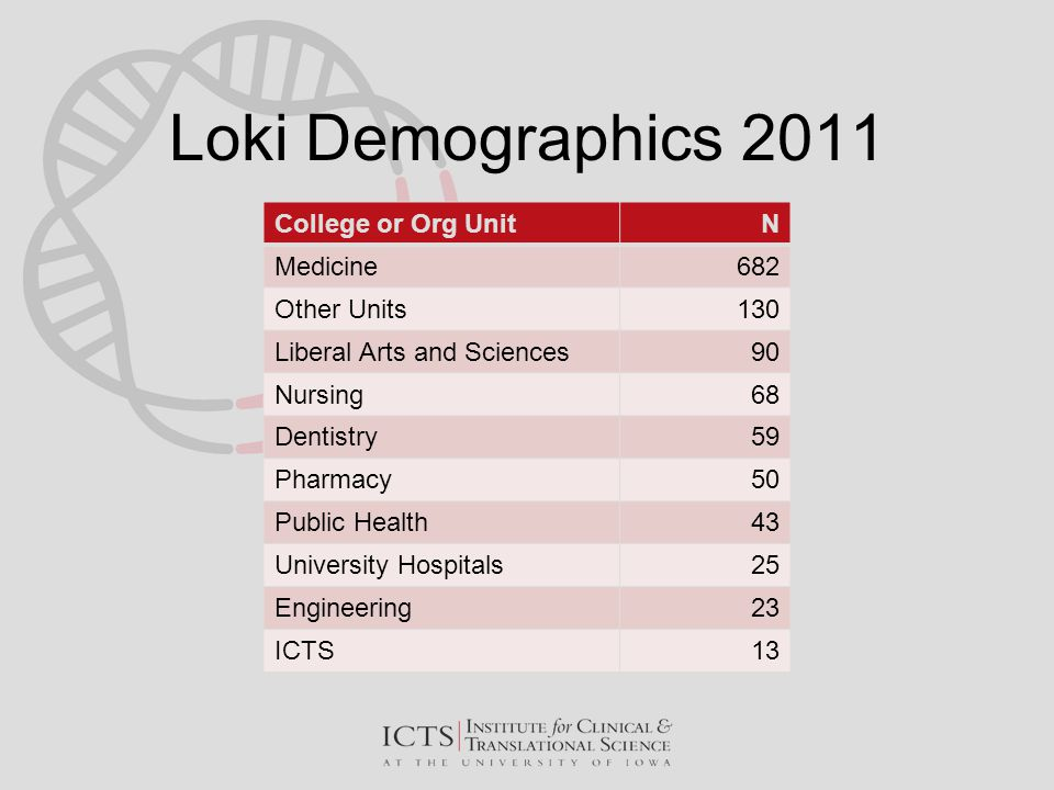 Loki Demographics 2011 College or Org UnitN Medicine682 Other Units130 Liberal Arts and Sciences90 Nursing68 Dentistry59 Pharmacy50 Public Health43 Un