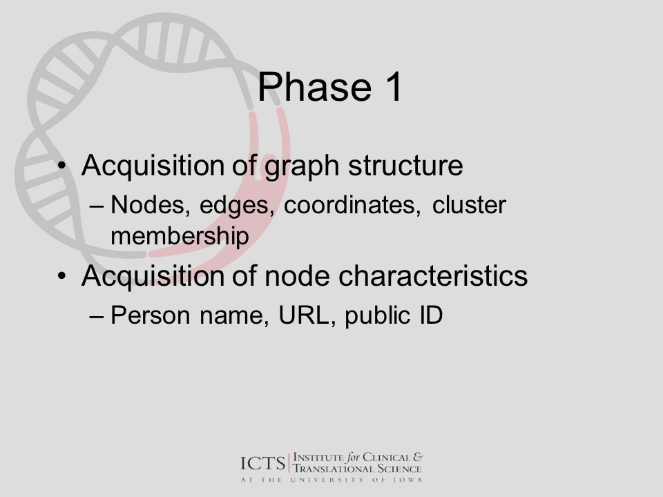 Phase 1 Acquisition of graph structure –Nodes, edges, coordinates, cluster membership Acquisition of node characteristics –Person name, URL, public ID