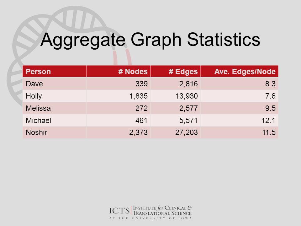 Aggregate Graph Statistics Person# Nodes# EdgesAve.