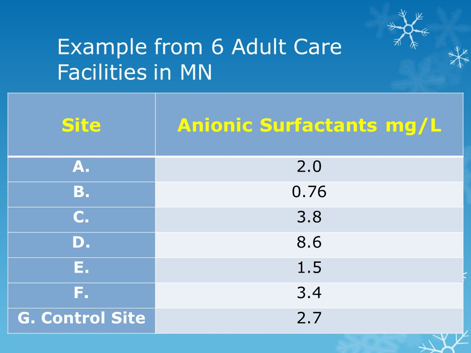 Example from 6 Adult Care Facilities in MN SiteAnionic Surfactants mg/L A.2.0 B.0.76 C.3.8 D.8.6 E.1.5 F.3.4 G.