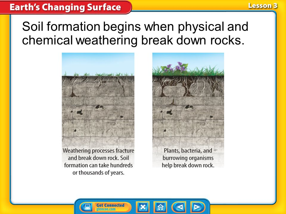 Lesson 3-1 Soil consists of weathered rock, mineral material, water, air, and organic matter from the remains of organisms.Soil Soil forms directly on top of the rock layers from which it is made and is the result of hundreds to thousands of years of weathering.