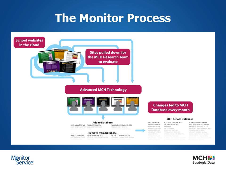 The Monitor Process