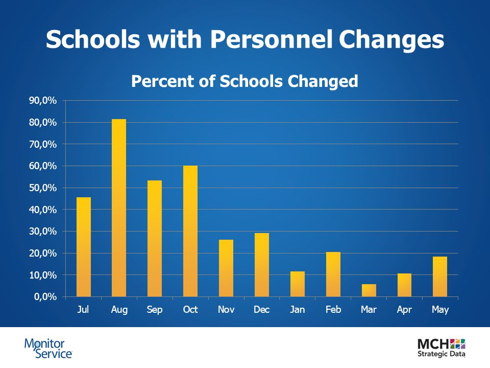 Schools with Personnel Changes
