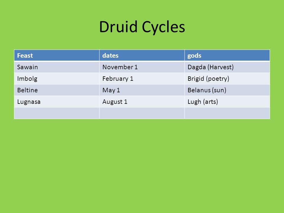 Druid Cycles Feastdatesgods SawainNovember 1Dagda (Harvest) ImbolgFebruary 1Brigid (poetry) BeltineMay 1Belanus (sun) LugnasaAugust 1Lugh (arts)
