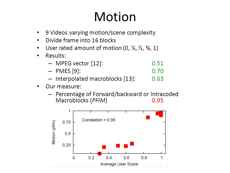 Motion 9 Videos varying motion/scene complexity Divide frame into 16 blocks User rated amount of motion (0, ¼, ½, ¾, 1) Results: – MPEG vector [12]: 0.51 – PMES [9]: 0.70 – Interpolated macroblocks [13]: 0.63 Our measure: – Percentage of Forward/backward or Intracoded Macroblocks (PFIM) 0.95