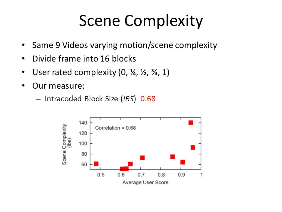 Scene Complexity Same 9 Videos varying motion/scene complexity Divide frame into 16 blocks User rated complexity (0, ¼, ½, ¾, 1) Our measure: – Intracoded Block Size (IBS) 0.68