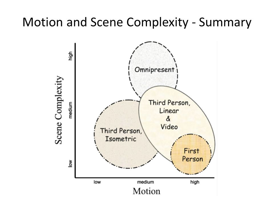 Motion and Scene Complexity - Summary