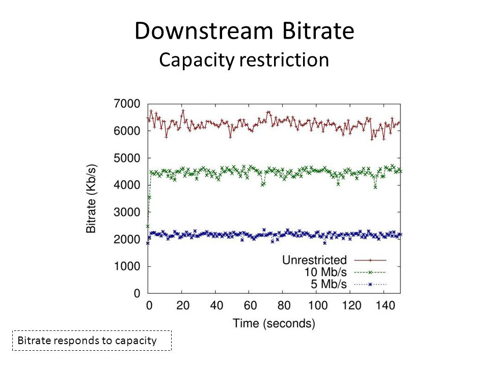 Downstream Bitrate Capacity restriction Bitrate responds to capacity