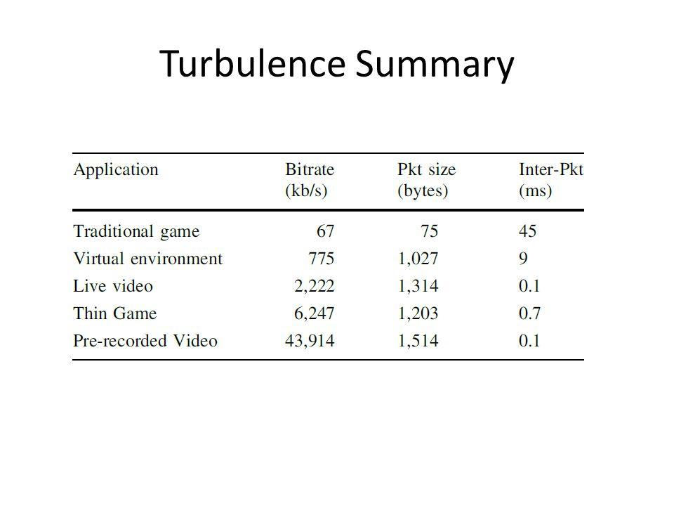 Turbulence Summary