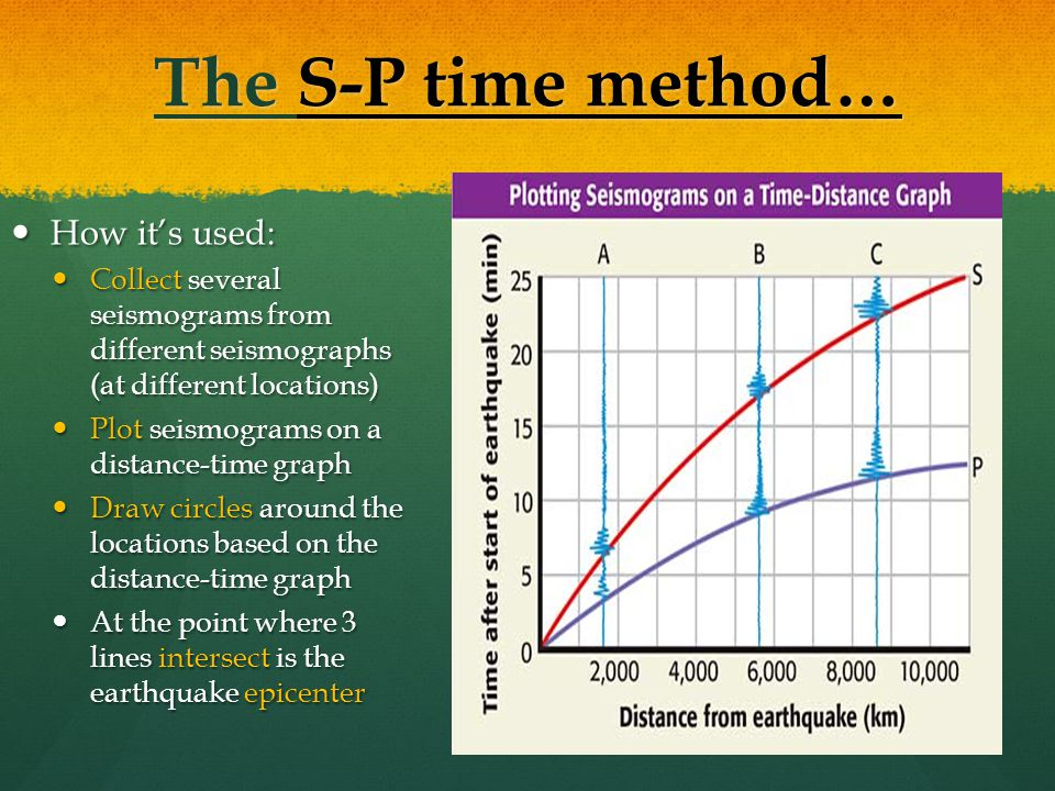 The S-P time method… How it's used: How it's used: Collect several seismograms from different seismographs (at different locations) Collect several seismograms from different seismographs (at different locations) Plot seismograms on a distance-time graph Plot seismograms on a distance-time graph Draw circles around the locations based on the distance-time graph Draw circles around the locations based on the distance-time graph At the point where 3 lines intersect is the earthquake epicenter At the point where 3 lines intersect is the earthquake epicenter