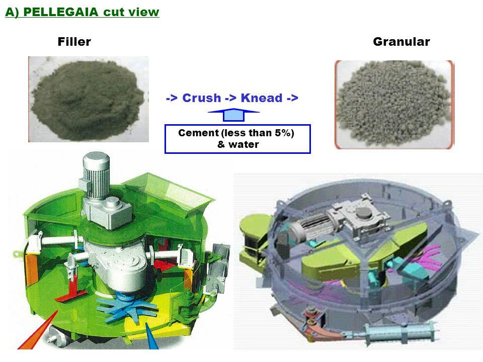 A) PELLEGAIA cut view Filler Granular -> Crush -> Knead -> Cement (less than 5%) & water