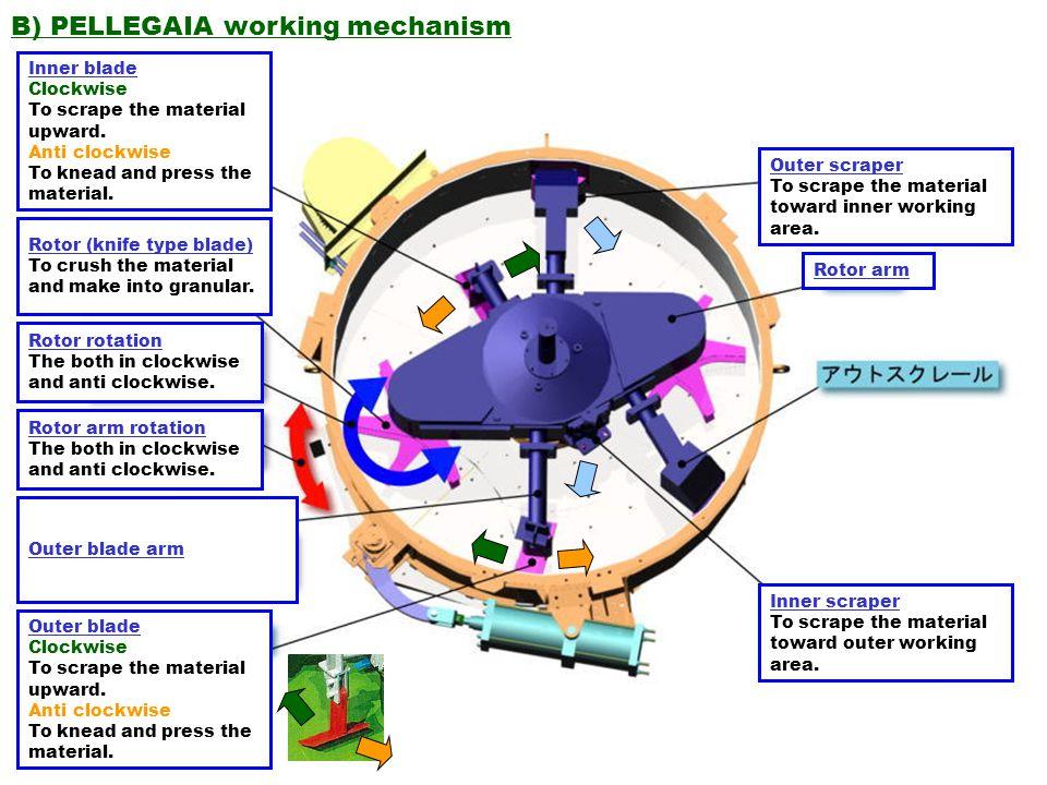 B) PELLEGAIA working mechanism Outer scraper To scrape the material toward inner working area. Rotor arm Inner scraper To scrape the material toward o