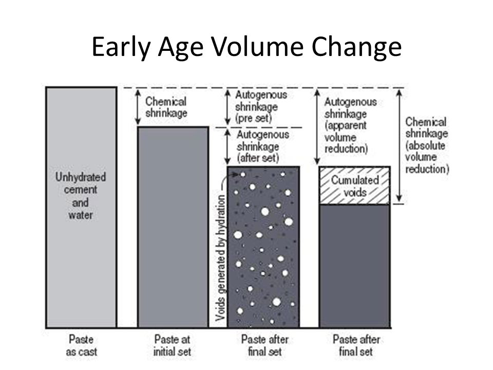 Early Age Volume Change