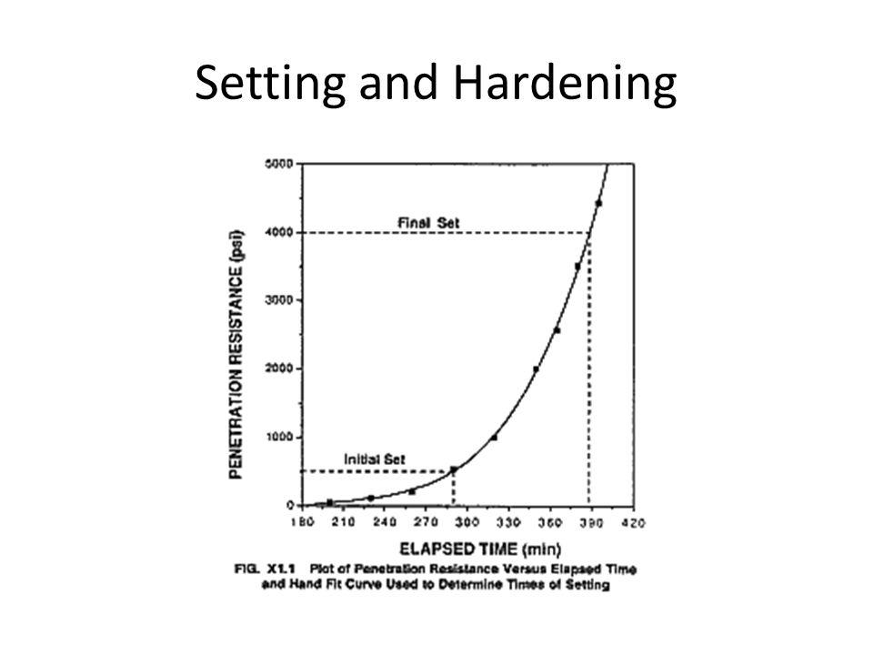 Setting and Hardening