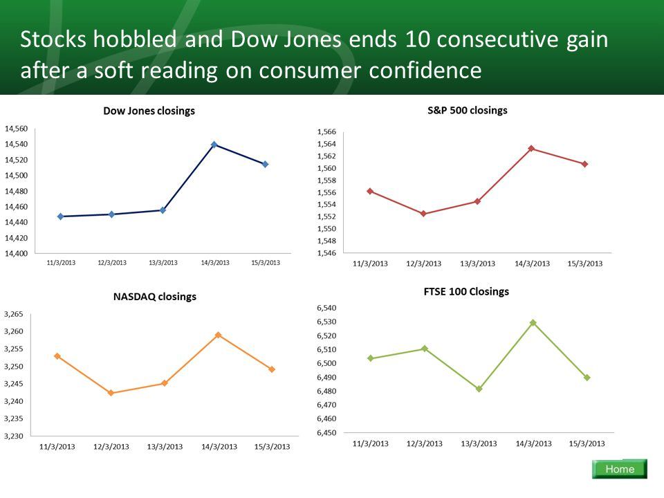 16 Stocks hobbled and Dow Jones ends 10 consecutive gain after a soft reading on consumer confidence