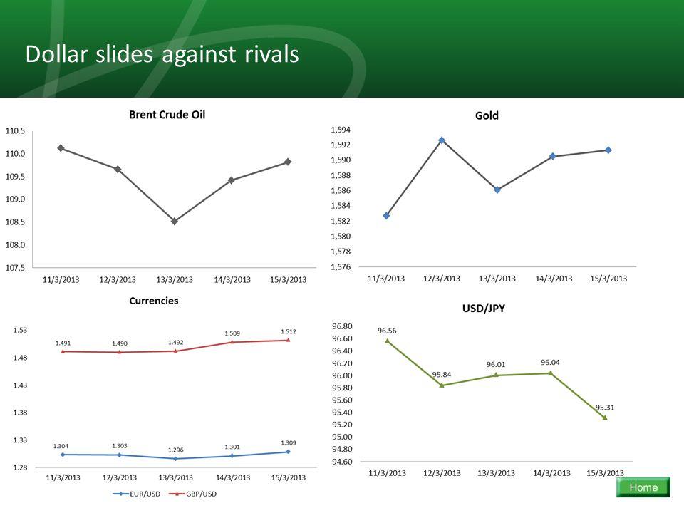 17 Dollar slides against rivals