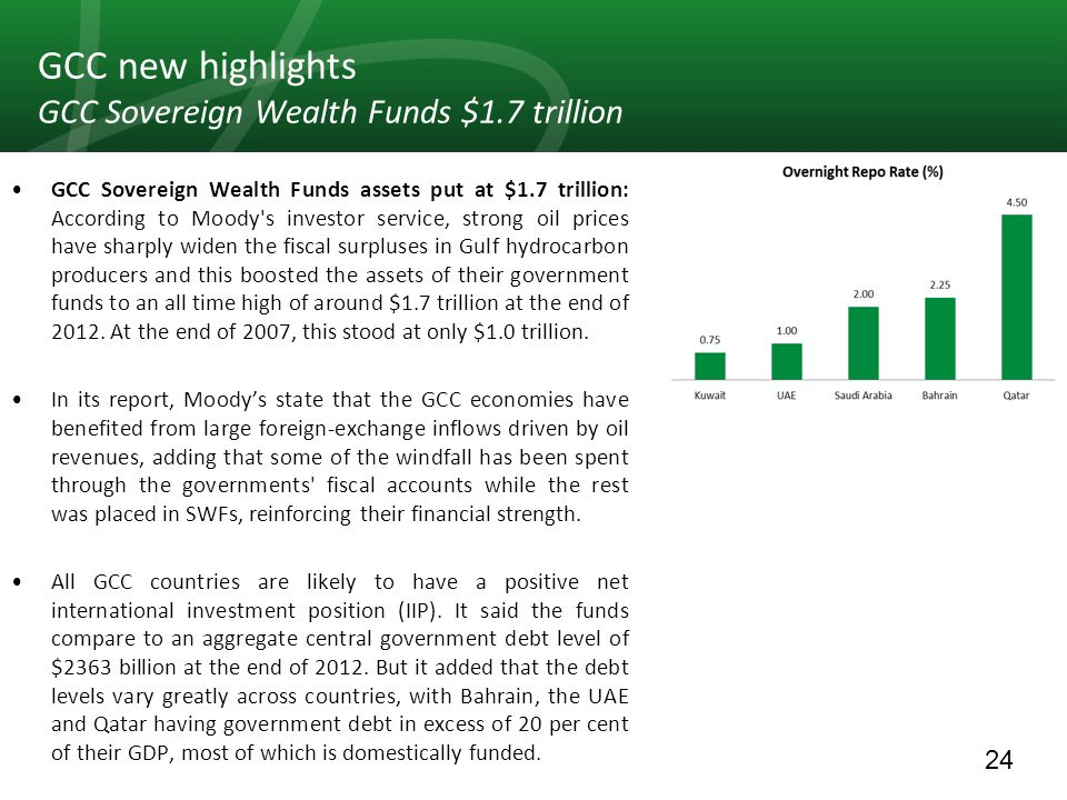 24 GCC new highlights GCC Sovereign Wealth Funds $1.7 trillion GCC Sovereign Wealth Funds assets put at $1.7 trillion: According to Moody s investor service, strong oil prices have sharply widen the fiscal surpluses in Gulf hydrocarbon producers and this boosted the assets of their government funds to an all time high of around $1.7 trillion at the end of 2012.