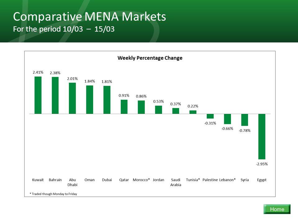 28 Comparative MENA Markets For the period 10/03 – 15/03