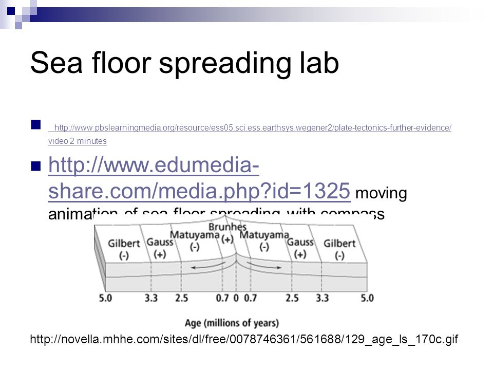 Sea floor spreading lab http://www.pbslearningmedia.org/resource/ess05.sci.ess.earthsys.wegener2/plate-tectonics-further-evidence/ video 2 minutes http://www.pbslearningmedia.org/resource/ess05.sci.ess.earthsys.wegener2/plate-tectonics-further-evidence/ video 2 minutes http://www.edumedia- share.com/media.php id=1325 moving animation of sea floor spreading with compass http://www.edumedia- share.com/media.php id=1325 http://novella.mhhe.com/sites/dl/free/0078746361/561688/129_age_ls_170c.gif