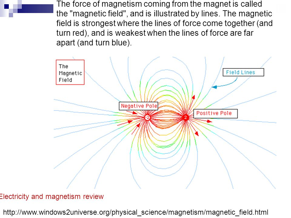 The force of magnetism coming from the magnet is called the magnetic field , and is illustrated by lines.