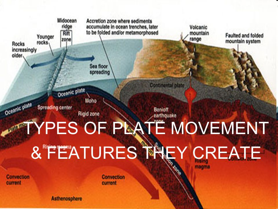 TYPES OF PLATE MOVEMENT & FEATURES THEY CREATE