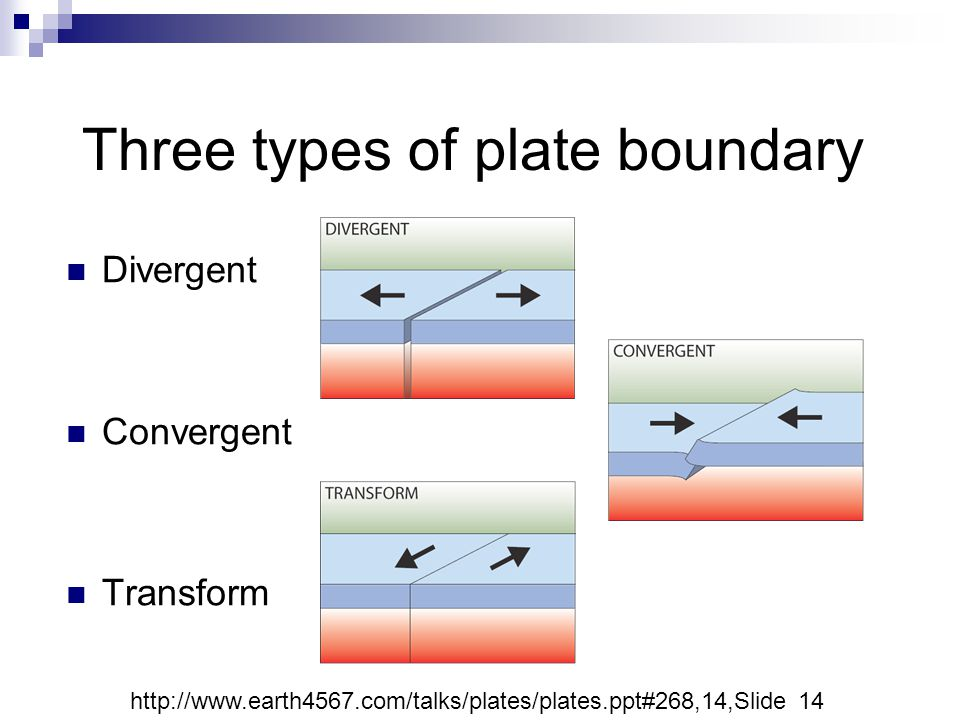 Divergent Convergent Transform Three types of plate boundary http://www.earth4567.com/talks/plates/plates.ppt#268,14,Slide 14