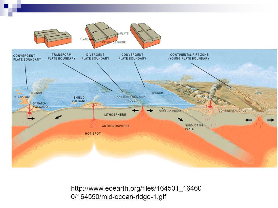 http://www.eoearth.org/files/164501_16460 0/164590/mid-ocean-ridge-1.gif