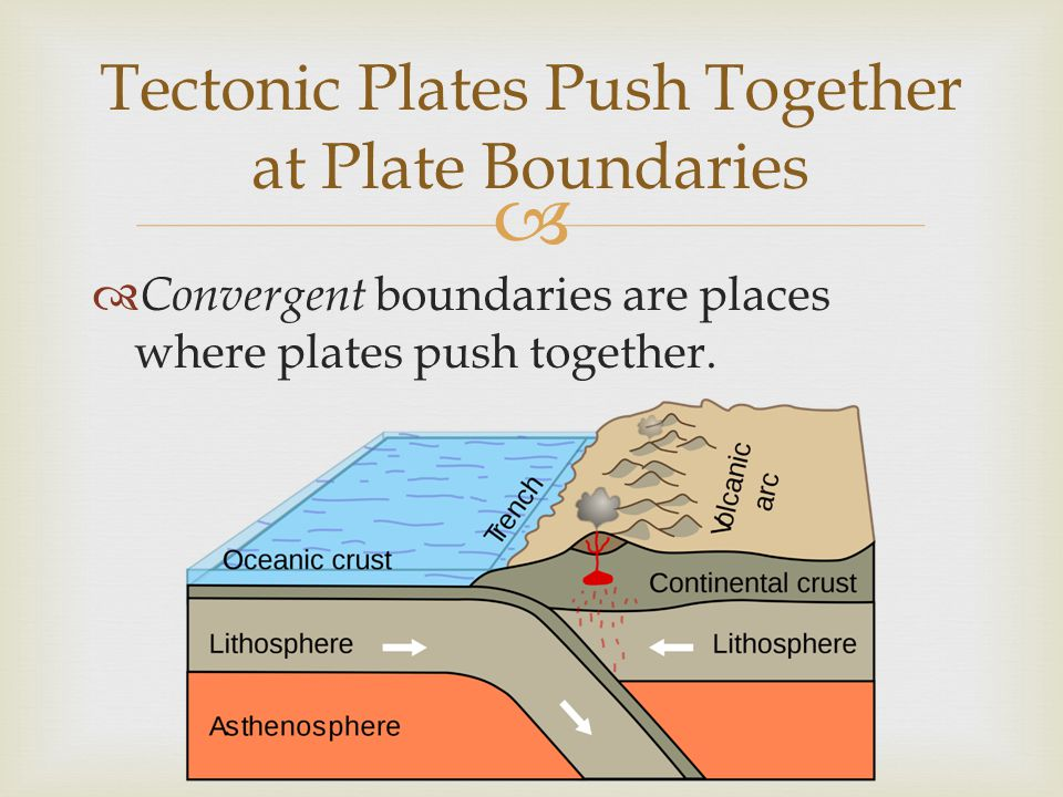   Convergent boundaries are places where plates push together. Tectonic Plates Push Together at Plate Boundaries