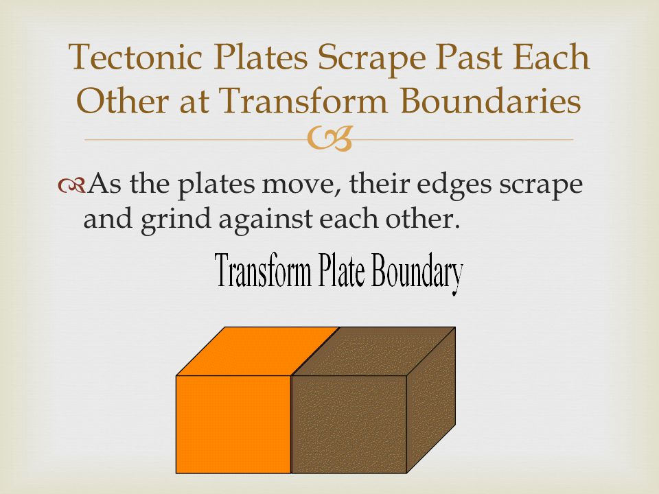  As the plates move, their edges scrape and grind against each other. Tectonic Plates Scrape Past Each Other at Transform Boundaries