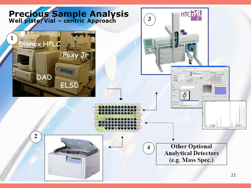 21 Precious Sample Analysis Well plate/Vial – centric Approach Dionex HPLC Foxy Jr DAD ELSD Other Optional Analytical Detectors (e.g.