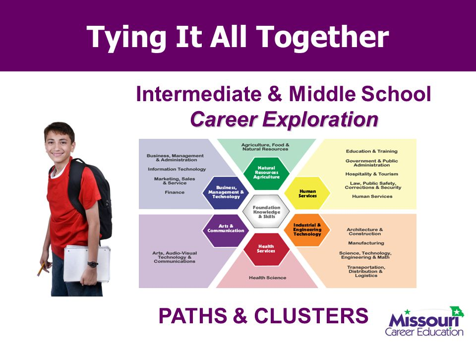 Tying It All Together Intermediate & Middle School Career Exploration PATHS & CLUSTERS