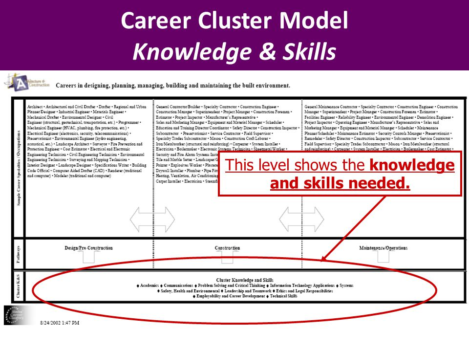 Career Cluster Model Knowledge & Skills This level shows the knowledge and skills needed.