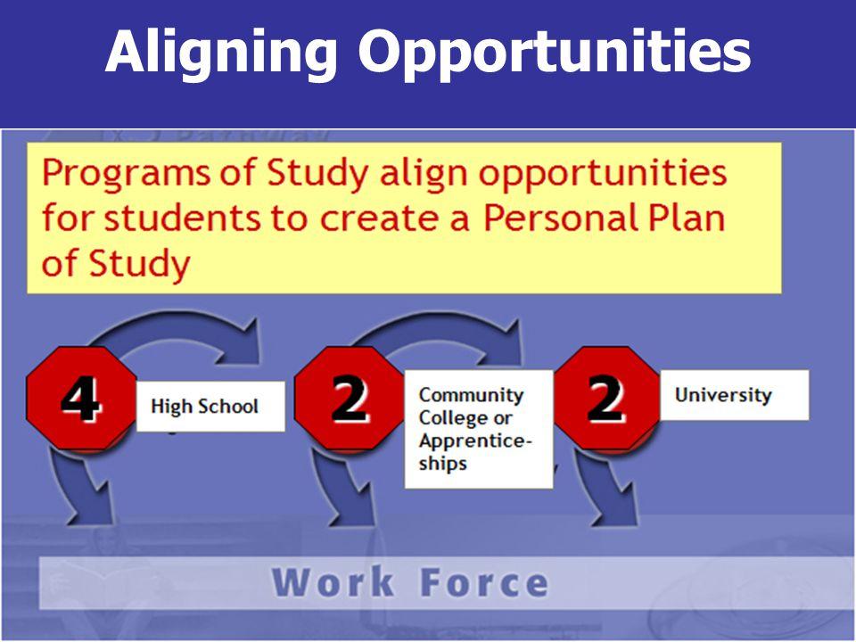 Aligning Opportunities