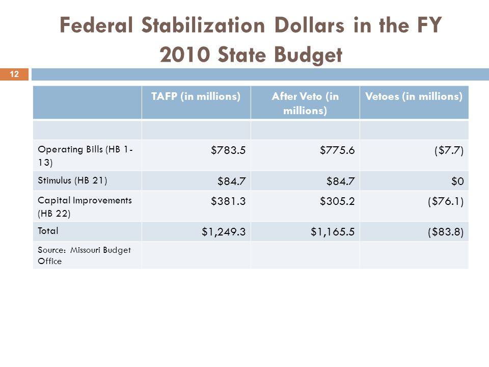 Federal Stabilization Dollars in the FY 2010 State Budget TAFP (in millions)After Veto (in millions) Vetoes (in millions) Operating Bills (HB 1- 13) $783.5$775.6($7.7) Stimulus (HB 21) $84.7 $0 Capital Improvements (HB 22) $381.3$305.2($76.1) Total $1,249.3$1,165.5($83.8) Source: Missouri Budget Office 12