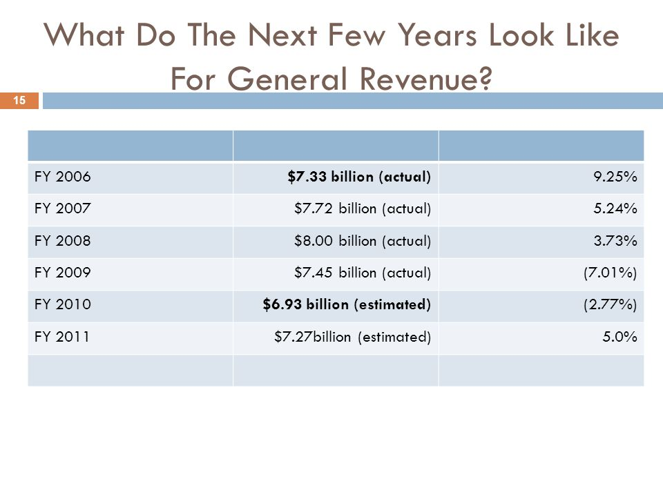 What Do The Next Few Years Look Like For General Revenue.