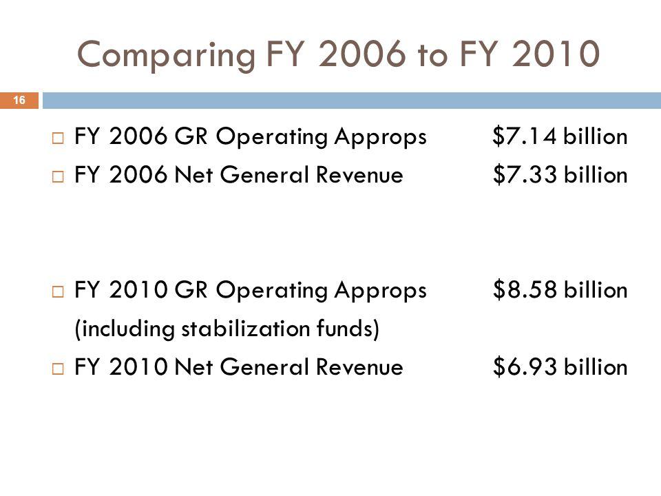 Comparing FY 2006 to FY 2010  FY 2006 GR Operating Approps $7.14 billion  FY 2006 Net General Revenue $7.33 billion  FY 2010 GR Operating Approps $8.58 billion (including stabilization funds)  FY 2010 Net General Revenue $6.93 billion 16