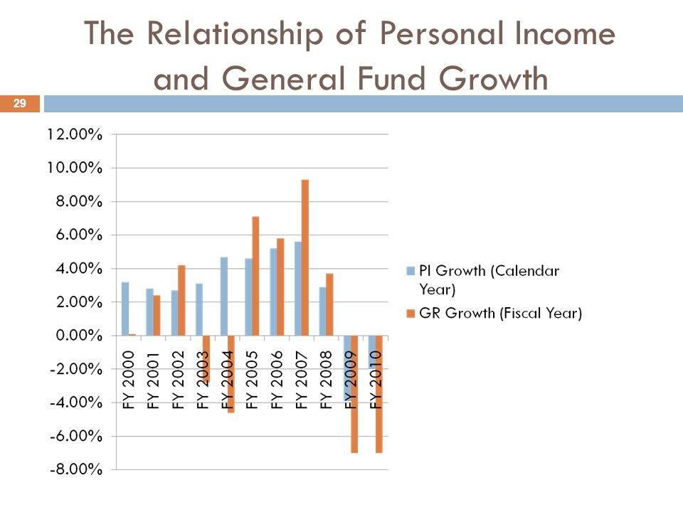 The Relationship of Personal Income and General Fund Growth 29