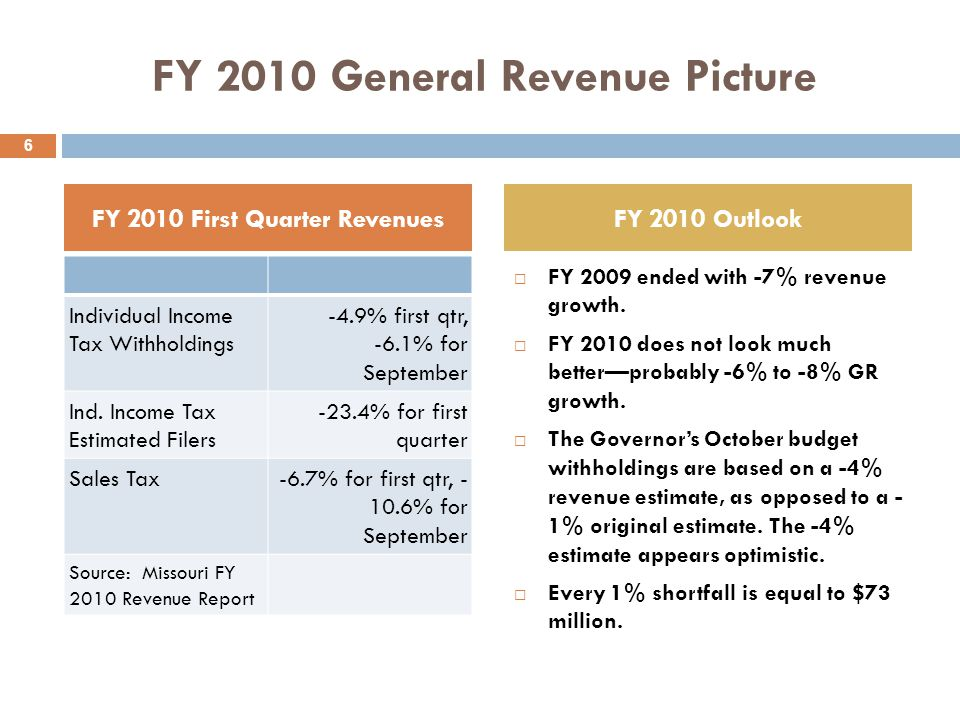 FY 2010 General Revenue Picture Individual Income Tax Withholdings -4.9% first qtr, -6.1% for September Ind.