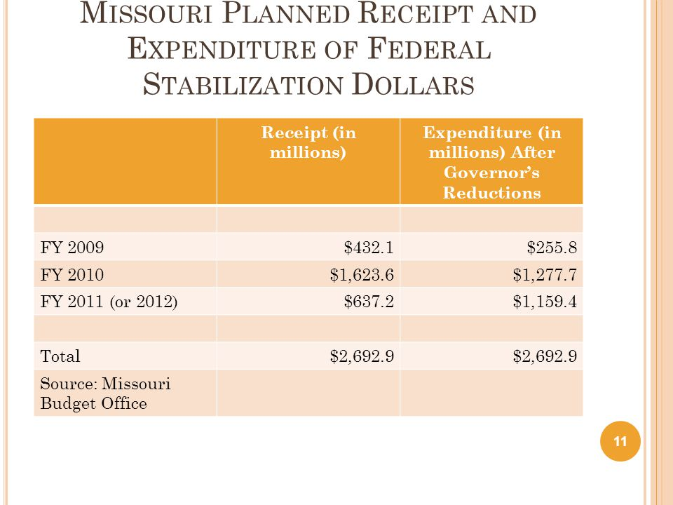 M ISSOURI P LANNED R ECEIPT AND E XPENDITURE OF F EDERAL S TABILIZATION D OLLARS Receipt (in millions) Expenditure (in millions) After Governor's Reductions FY 2009$432.1$255.8 FY 2010$1,623.6$1,277.7 FY 2011 (or 2012)$637.2$1,159.4 Total$2,692.9 Source: Missouri Budget Office 11