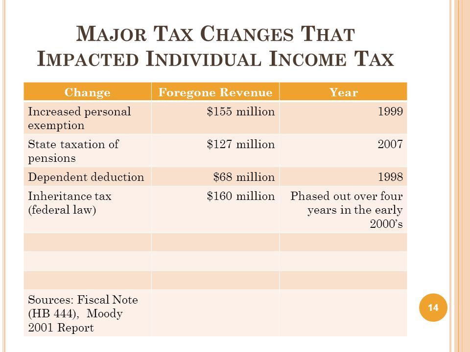 M AJOR T AX C HANGES T HAT I MPACTED I NDIVIDUAL I NCOME T AX ChangeForegone RevenueYear Increased personal exemption $155 million1999 State taxation of pensions $127 million 2007 Dependent deduction$68 million1998 Inheritance tax (federal law) $160 millionPhased out over four years in the early 2000's Sources: Fiscal Note (HB 444), Moody 2001 Report 14
