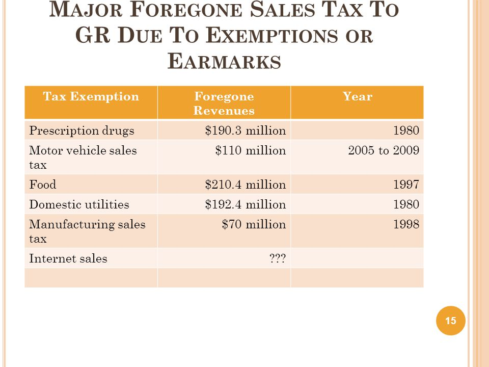 M AJOR F OREGONE S ALES T AX T O GR D UE T O E XEMPTIONS OR E ARMARKS Tax ExemptionForegone Revenues Year Prescription drugs$190.3 million1980 Motor vehicle sales tax $110 million2005 to 2009 Food$210.4 million1997 Domestic utilities$192.4 million1980 Manufacturing sales tax $70 million1998 Internet sales .