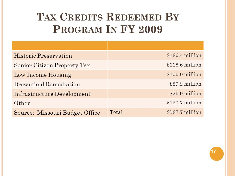 T AX C REDITS R EDEEMED B Y P ROGRAM I N FY 2009 Historic Preservation $186.4 million Senior Citizen Property Tax $118.6 million Low Income Housing $106.0 million Brownfield Remediation $29.2 million Infrastructure Development $26.9 million Other $120.7 million Source: Missouri Budget Office Total $587.7 million 17