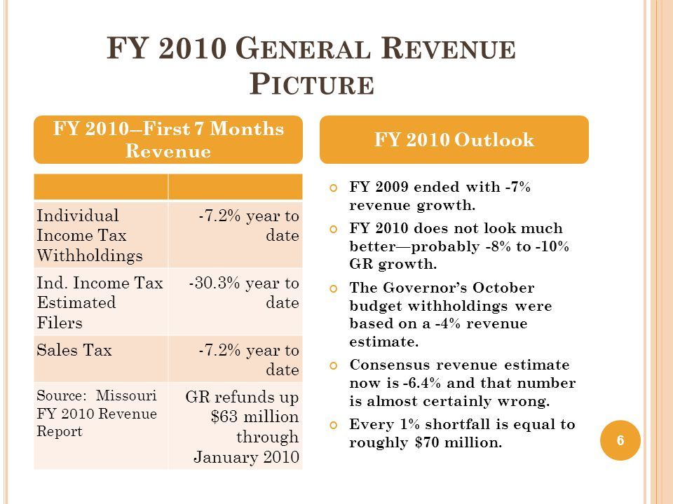 G OVERNOR N IXON ' S FY 2010 B UDGET A CTIONS T AKEN S INCE O CTOBER 28, 2009 Over $200 million of General Revenue budget reductions in October, another $200 million plus in January and February 2010.