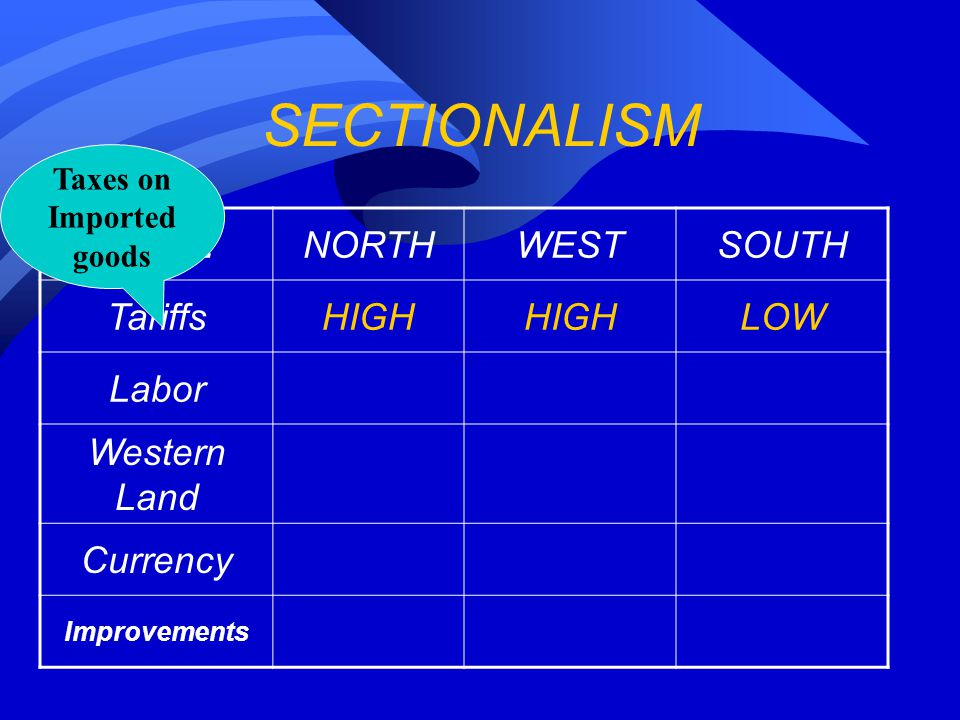 SECTIONALISM ISSUENORTHWESTSOUTH TariffsHIGH LOW Labor Western Land Currency Improvements Taxes on Imported goods